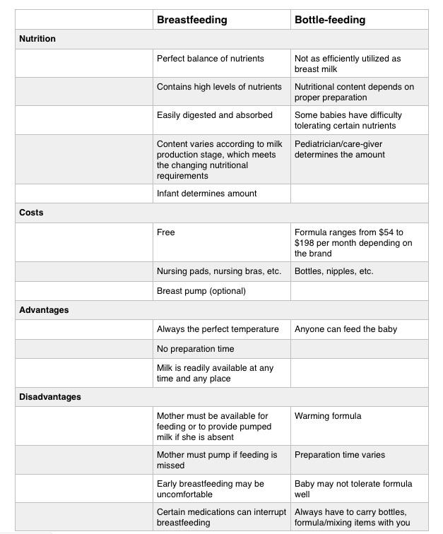 Advantages vs. Dis Breastfeeding Table.jpg